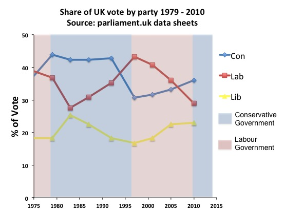 UK voting preference